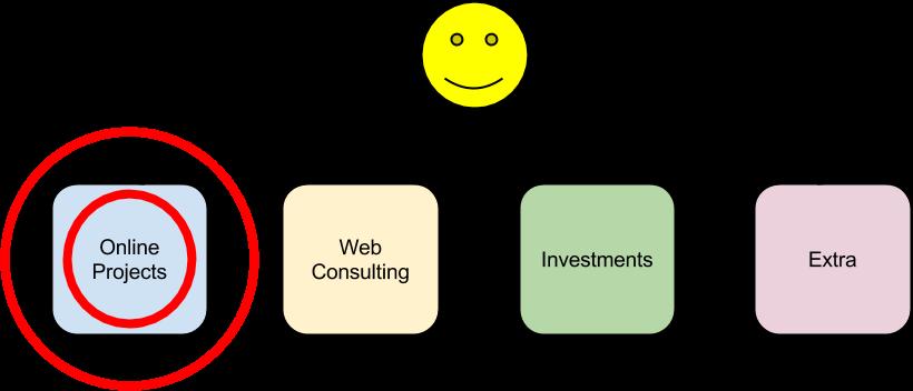 Online Income Focus